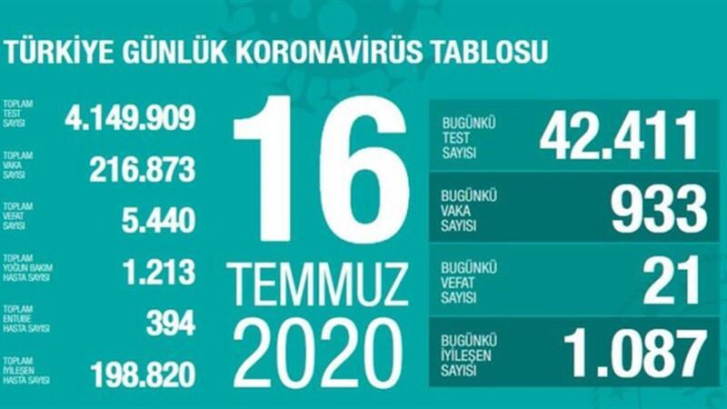 Son dakika haberi: 16 Temmuz korona tablosu ve vaka sayısı Sağlık Bakanı Fahrettin Koca tarafından açıklandı!