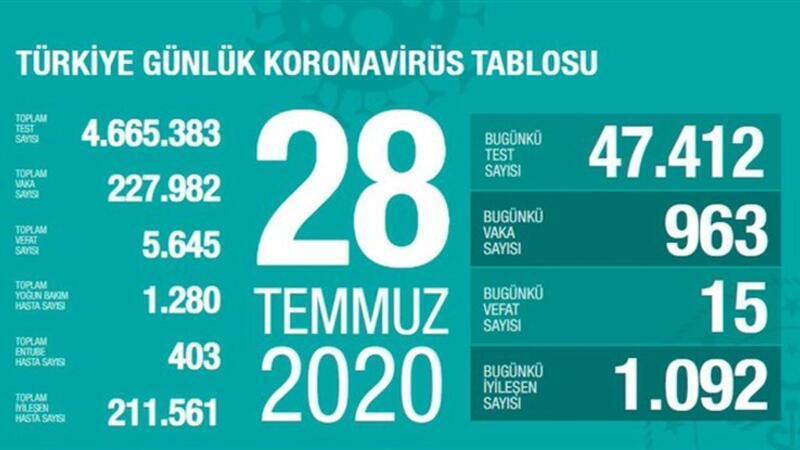 Son dakika haberi: 28 Temmuz korona tablosu ve vaka sayısı Sağlık Bakanı Fahrettin Koca tarafından açıklandı!