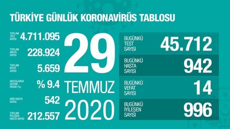 Son dakika haberi: 29 Temmuz korona tablosu ve vaka sayısı Sağlık Bakanı Fahrettin Koca tarafından açıklandı!
