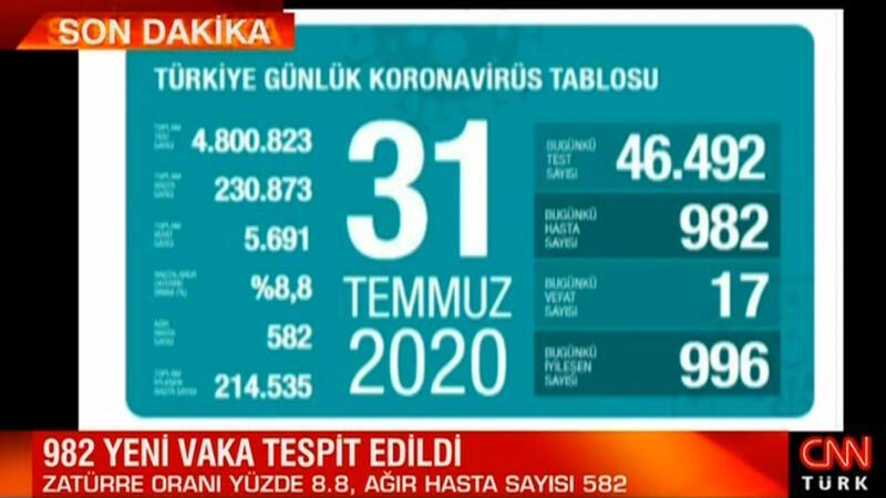 31 Temmuz korona tablosu ve vaka sayısı Sağlık Bakanı Fahrettin Koca tarafından açıklandı
