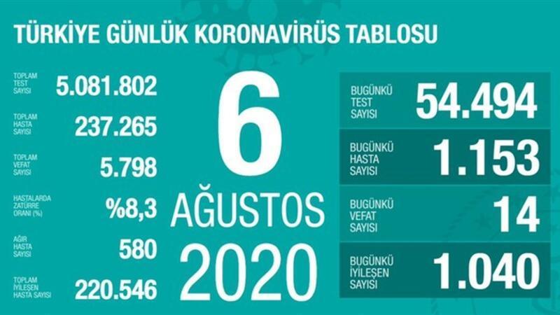 Son dakika haberi: 6 Ağustos korona tablosu ve vaka sayısı Sağlık Bakanı Fahrettin Koca tarafından açıklandı!