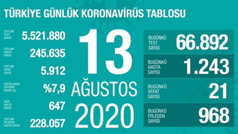 Son dakika haberi: 13 Ağustos korona tablosu ve vaka sayısı Sağlık Bakanı Fahrettin Koca tarafından açıklandı!