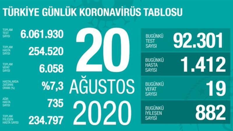 Son dakika haberi: 20 Ağustos korona tablosu ve vaka sayısı Sağlık Bakanı Fahrettin Koca tarafından açıklandı!