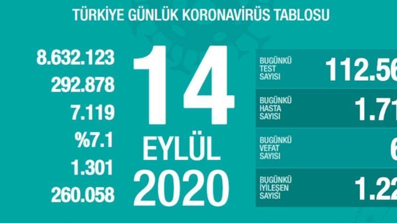 Son dakika haberi: Sağlık Bakanlığı, 14 Eylül korona tablosu ve vaka sayısını açıkladı!