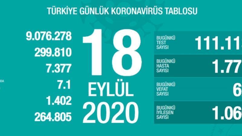 Son dakika haberi: Sağlık Bakanlığı, 18 Eylül korona tablosu ve vaka sayısını açıkladı!