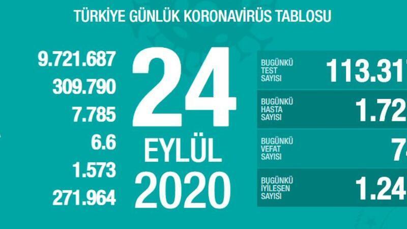 Son dakika haberi: Sağlık Bakanlığı, 24 Eylül korona tablosu ve vaka sayısını açıkladı!