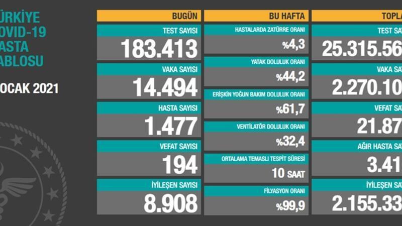 Sağlık Bakanlığı 5 Ocak korona tablosu ve vaka sayısı açıkladı