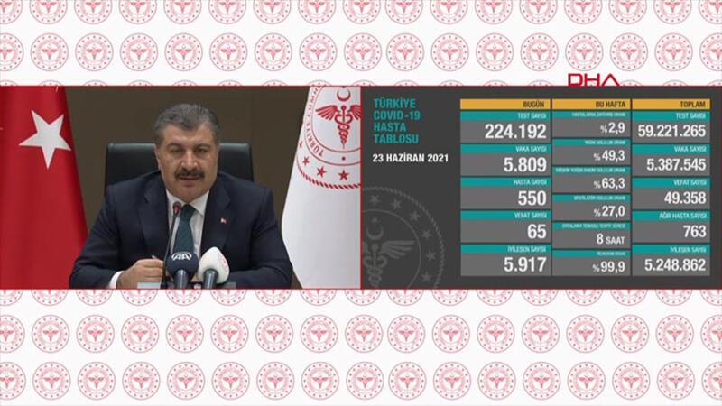 Sağlık Bakanı Fahrettin Koca, 23 Haziran 2021 koronavirüs tablosunu açıkladı