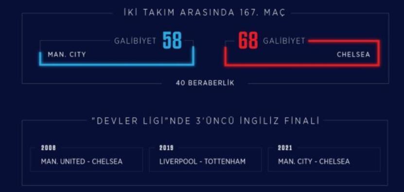 Manchester City Chelsea Şampiyonlar Ligi Final maçı saat kaçta, hangi kanaldan canlı yayınlanacak Şifresiz